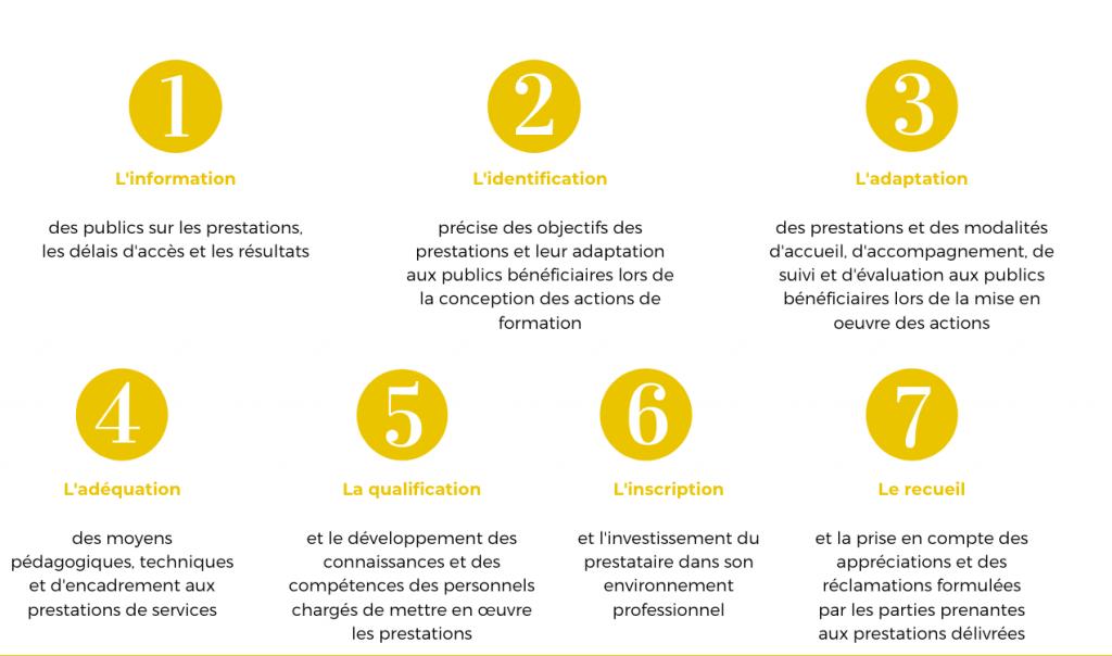 7 critères Qualité