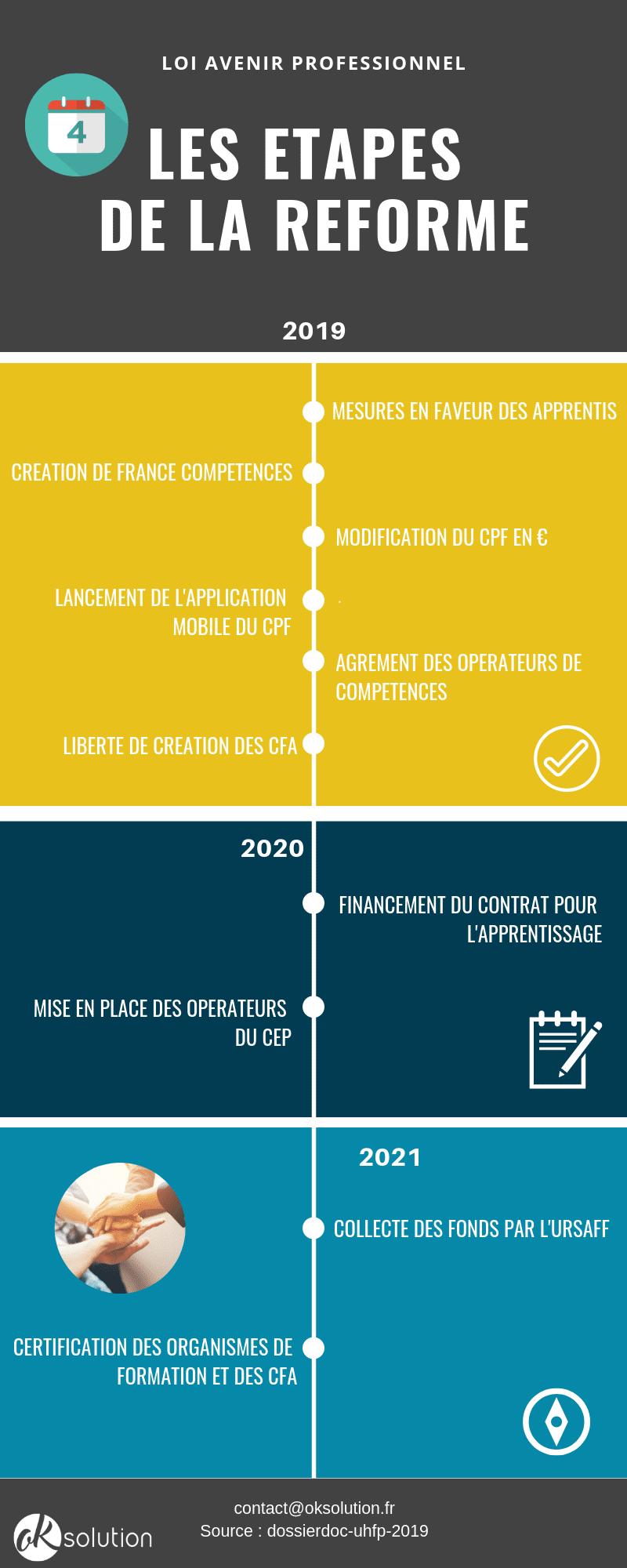 Calendrier Cfa 2020 2019.Reforme Formation Professionnelle 2019 Le Point Sur Les