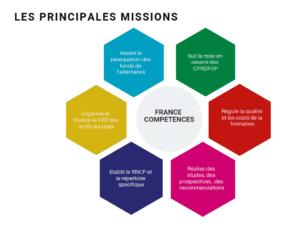 MISSIONS DE FRANCE COMPETENCES