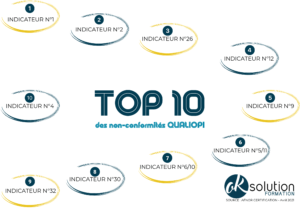 Top 10 indicateurs qualiopi rejetés